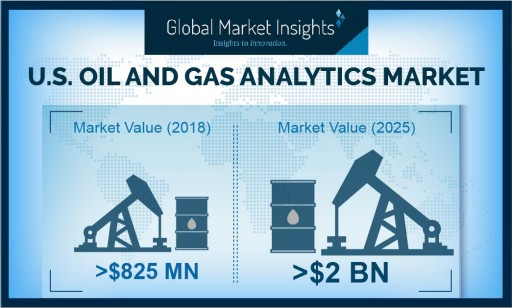 U.S. Oil and Gas Analytics Market to Hit $2 Billion by 2025: Global Market Insights, Inc.