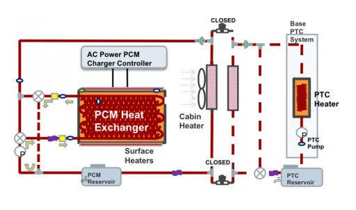 PCM-Based System Heats Electric Vehicle Without Draining Battery