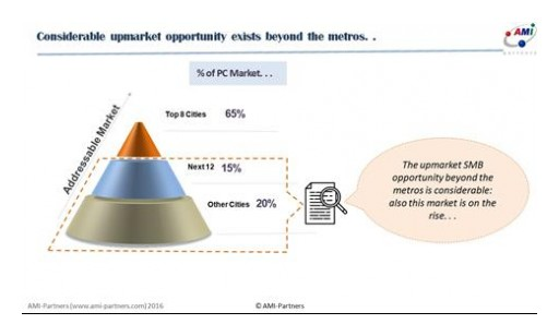 4.5 Million Addressable India SMB Universe Offers PC Vendors Significant Opportunities