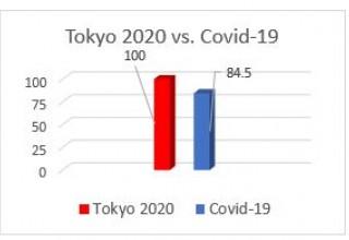 Copyright 2020 Global Language Monitor - The Correlation Between Tokyo 2020 and the Coronavirus