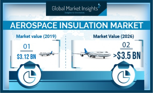 Aerospace Insulation Market Growth Predicted at Over 6% Till 2026: Global Market Insights, Inc.