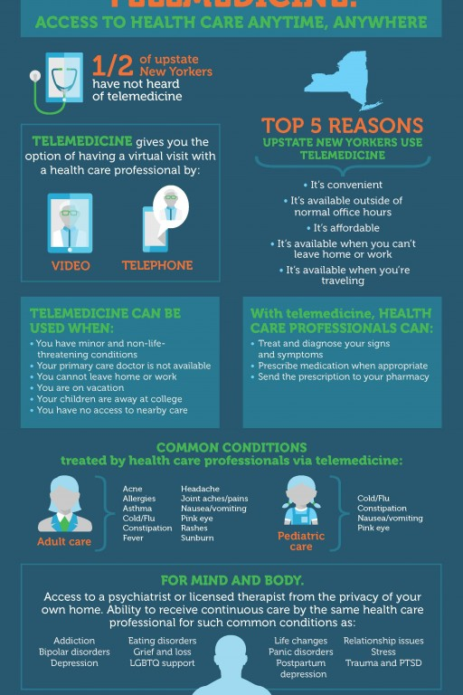Growing Awareness, Use and Acceptance of Telemedicine Options Seen in Upstate NY