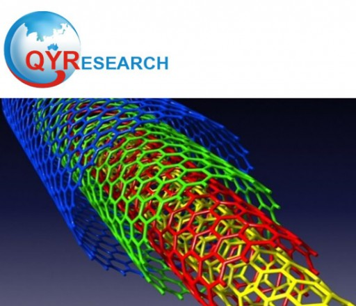 Multi-Walled Carbon Nanotubes (MWNTs) Market Forecast 2019 - 2025: QY Research