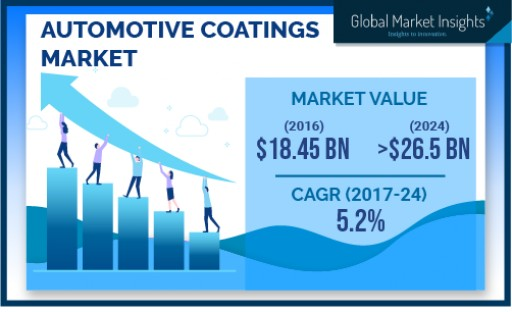 Automotive Coatings Market Revenue to Cross USD 26 Bn by 2024: Global Market Insights, Inc.