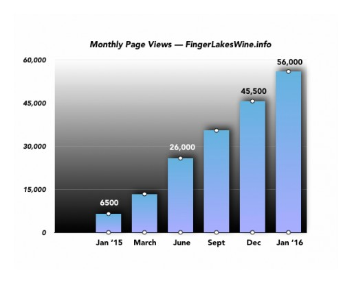 Growing Fast, FingerLakesWine.info Is Now the Dominant Source of Finger Lakes Wine Information