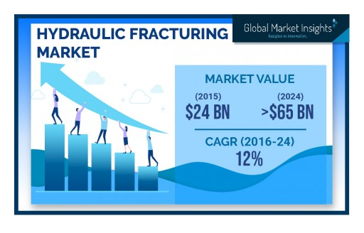Hydraulic Fracturing Market by Well, Technology & Application to 2024: Global Market Insights, Inc.