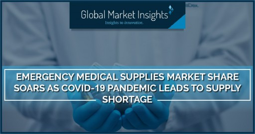 Emergency Medical Supplies Market Share Soars as COVID-19 Pandemic Leads to Supply Shortage, Says GMI