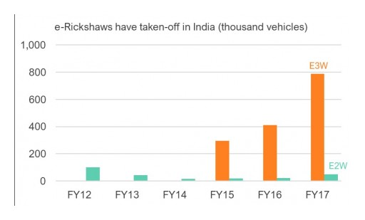 India Poised to Become a Major Player in the EV Arena Forecasts IDTechEx