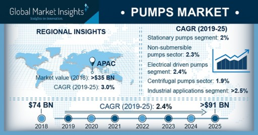 Pumps Market Share to Cross US$91bn by 2025: Global Market Insights, Inc.