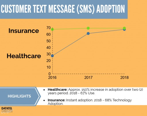 Study Shows Drastic Increase in Adoption of TXT Messaging in the Payment Customer Experience Among Healthcare and Insurance Customers