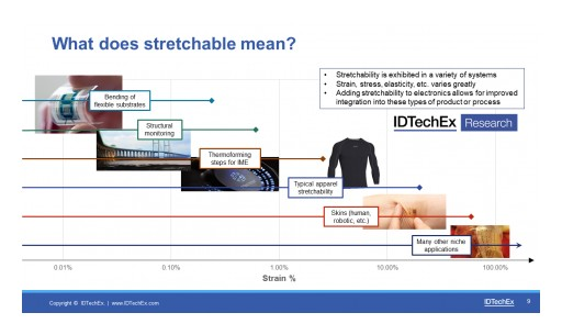 Stretching Electronics: The Form Factor Innovation Driving New Market Opportunities