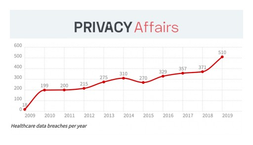 230,954,151 US Healthcare Records Lost or Stolen Between 2009-2019, Study by PrivacyAffairs Finds