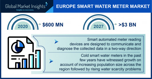 Europe Smart Water Meter Market to Hit $3 Billion by 2027, Says Global Market Insights Inc.