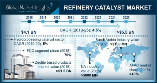 Refinery Catalyst Market to Reach $5.5bn by 2025: Global Market Insights, Inc.