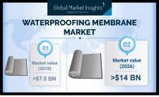 Global Waterproofing Membranes Market size worth $14 bn by 2026
