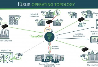 fusus Operating Topology