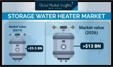 Storage Water Heater Industry Forecasts 2026