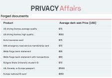 Dark Web Price Index - PrivacyAffairs.com