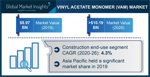 Vinyl Acetate Monomer (VAM) Market Projected to Exceed $10.19 Billion by 2026, Says Global Market Insights Inc.