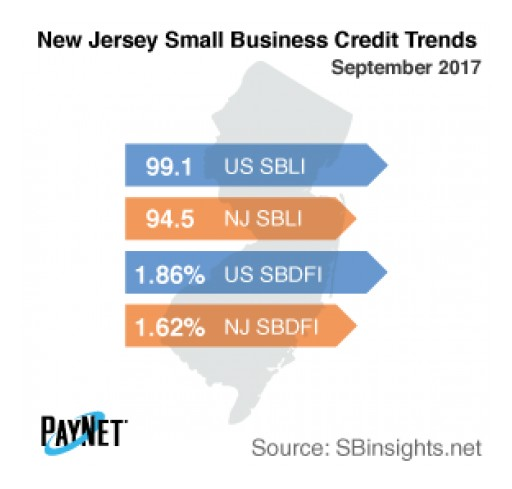 New Jersey Small Business Defaults Up in September