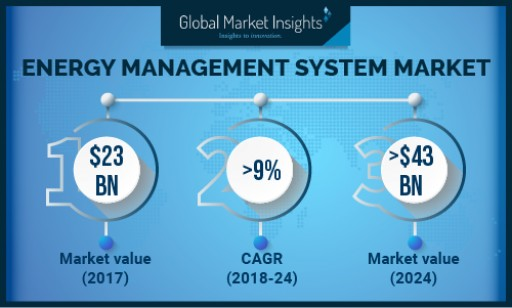 China Energy Management System Market to Exceed USD 2 Billion by 2024: Global Market Insights, Inc.