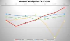 Top Home builders in Oklahoma 2021