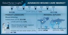 Advanced Wound Care Market 2019-2025