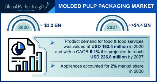 Molded Pulp Packaging Market projected to surpass $4.4 billion by 2027, Says Global Market Insights Inc.