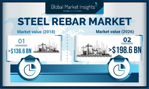 Steel Rebar Market to Cross US$ 198 Bn by 2026: Global Market Insights, Inc.