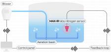 Max-IR Labs' nitrogen sensor for wastewater treatment process control and optimization