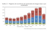 Drug trafficking and use declined in Rio for the first time since 2008 after the massive drug prevention initiative of the Rio Civil Police