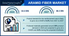 Aramid Fiber Market Statistics - 2027
