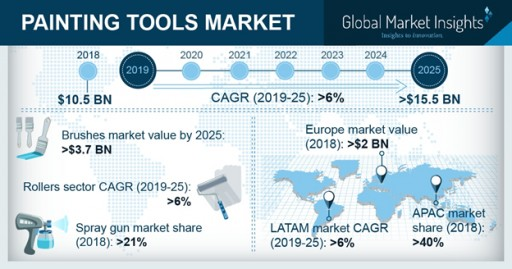Painting Tools Market Will Grow at 6%+ CAGR to Hit $15.5bn by 2025