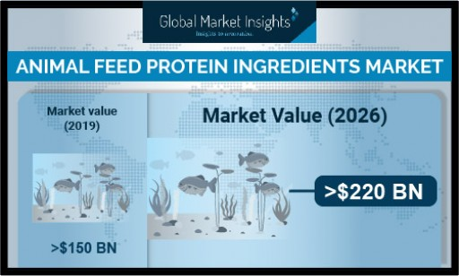 Animal Feed Protein Ingredients Market to Hit $220 Billion by 2026, Says Global Market Insights, Inc.