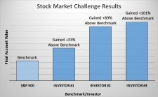 Stock Market Challenge Results