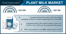 Plant Milk Industry Forecasts 2020-2026