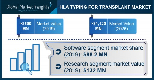 HLA Typing for Transplant Market Revenue to Cross USD 1.1 Bn by 2026: Global Market Insights, Inc.