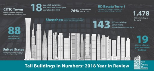 2018 Maintains the Skyscraper Construction Momentum of the Previous Decade