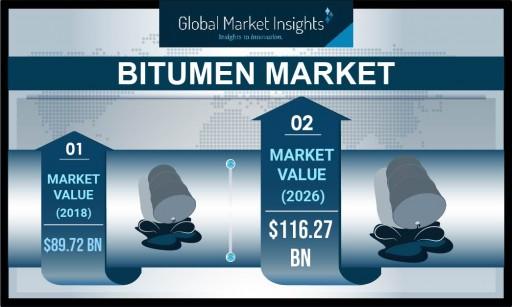 Bitumen Market Value to Hit $116 Billion by 2026: Global Market Insights, Inc.