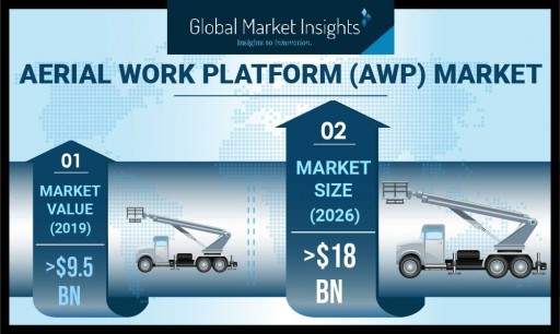 Aerial Work Platform Market to exceed 500,000 units shipment by 2026: Global Market Insights, Inc.