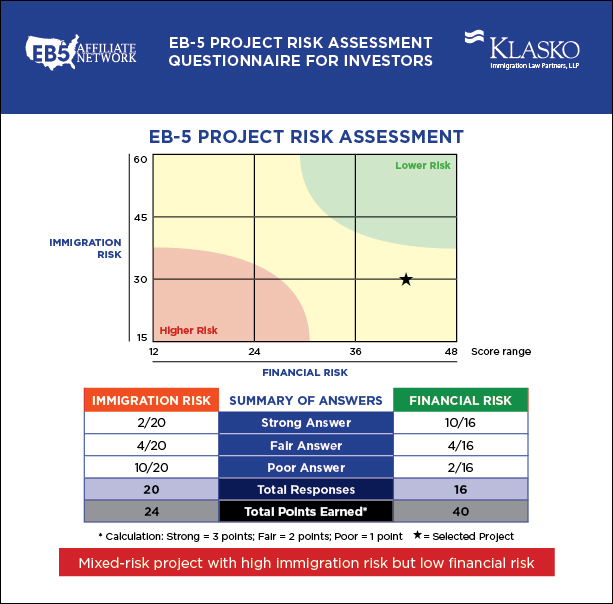 Project Risk Essment | Eb5 Affiliate Network And Klasko Law Announce Innovative Eb 5