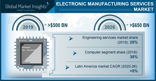 Electronic Manufacturing Services Market Revenue to Cross USD 650 Bn by 2026: Global Market Insights, Inc.