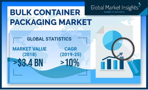 Bulk Container Packaging Market to Cross USD 6.9 Billion by 2025: Global Market Insights Inc.