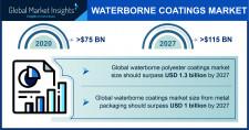 Waterborne Coatings Market Outlook - 2027