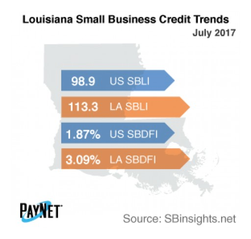 Small Business Borrowing in Louisiana Stalls in July
