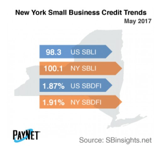 New York Small Business Defaults Increasing in May