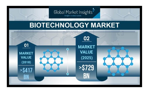 Biotechnology Market Value Worth $729 Billion by 2025: Global Market Insights, Inc.
