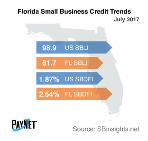 Small Business Defaults in Florida Up in July