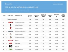 Shareablee's TV Network Rankings - Aug, 2018