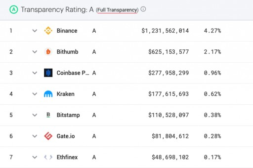 Advocating for Better Crypto Market Data, Nomics Announces Transparency Ratings for Cryptocurrency Exchanges